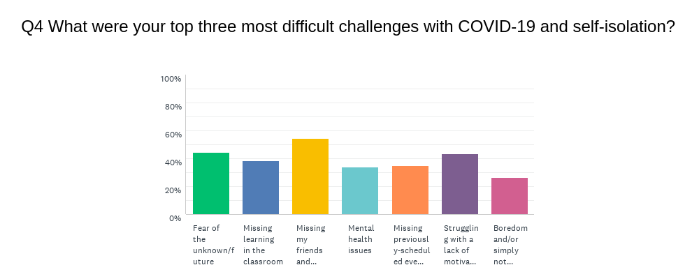 Top 3 Most Difficult Challenges with Covid-19 Graph from the Youth Impact Survey